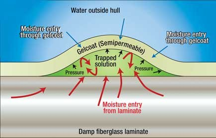damp-fiberglass-laminate
