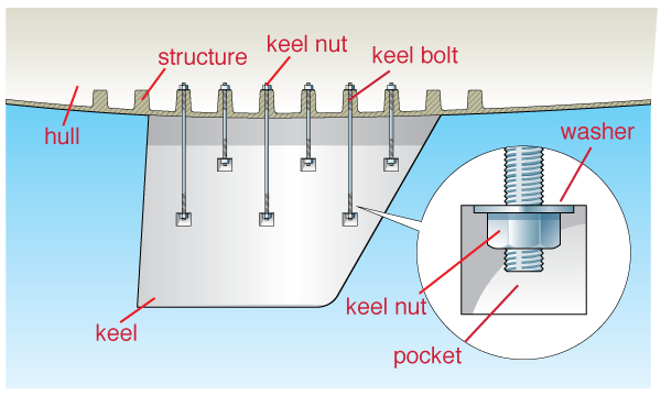 Keel-Figure1